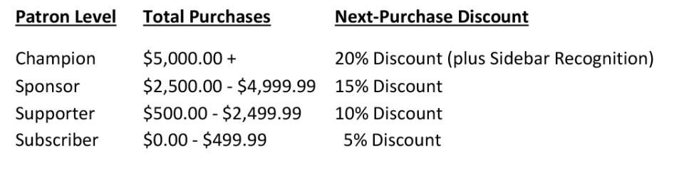 Patron Levels and Associated Discounts